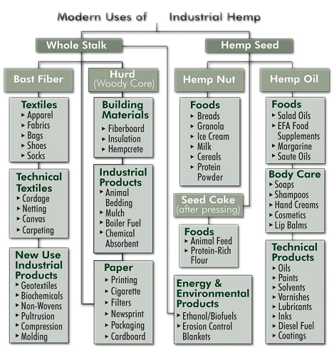 Benefits of Industrial Hemp