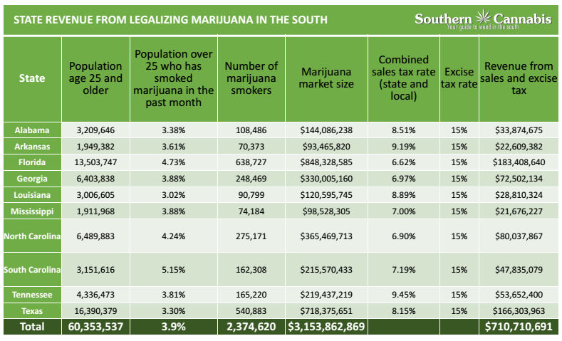 Marijuana Legalization Would Bring Southern States ...